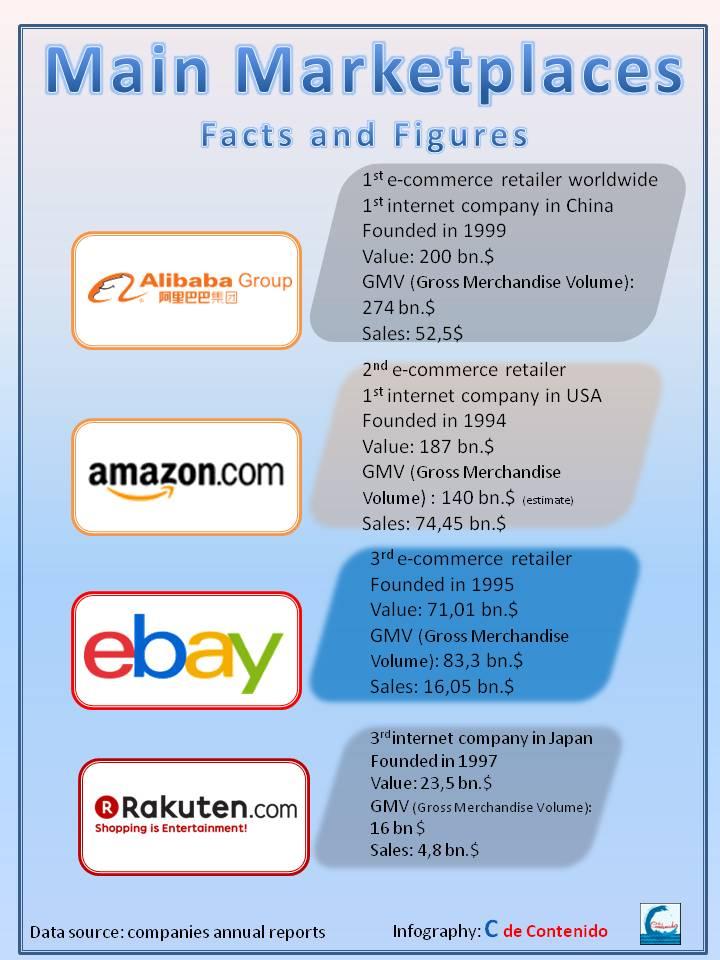 C de Contenido - Infografía marketplaces